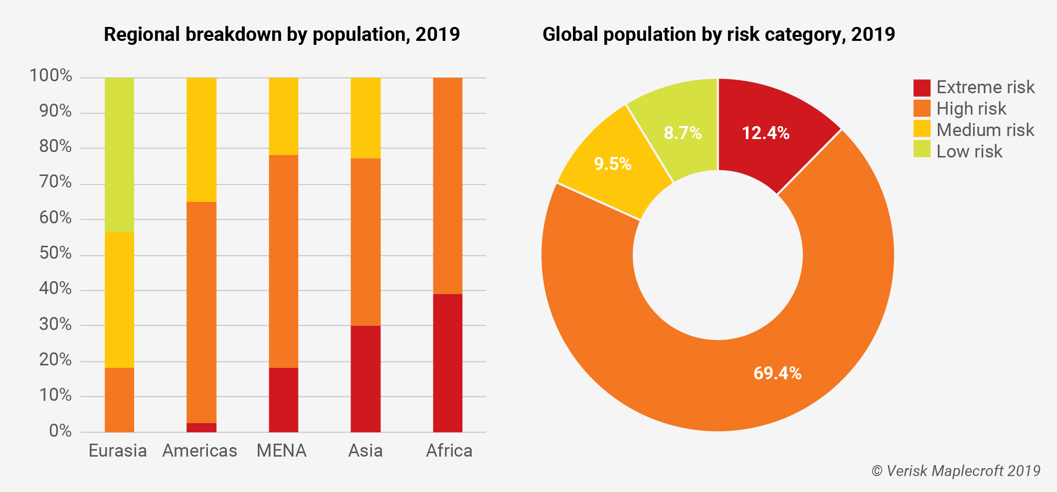Child Labour Index 2019 – How the risks stack up for populations