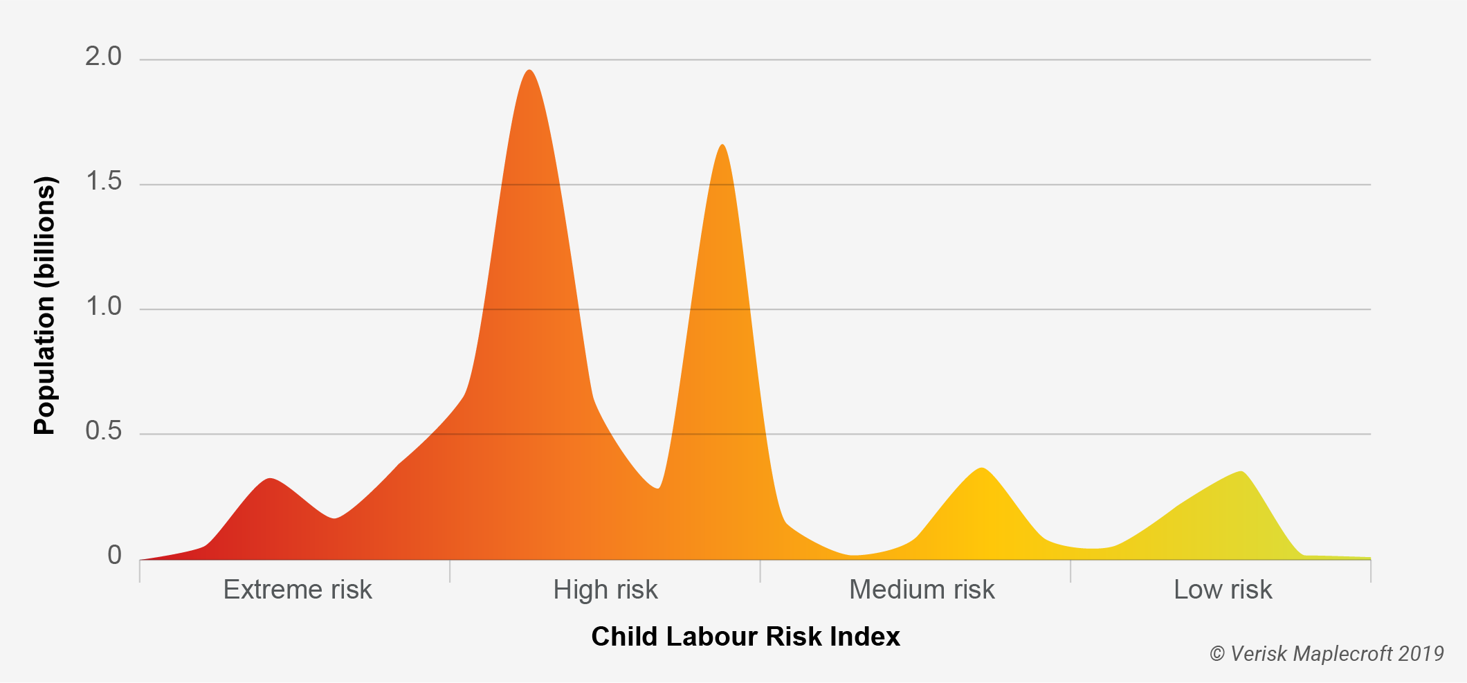 Child Labour Index 2019 – 82% people live in countries with a 'high' or 'extreme risk'