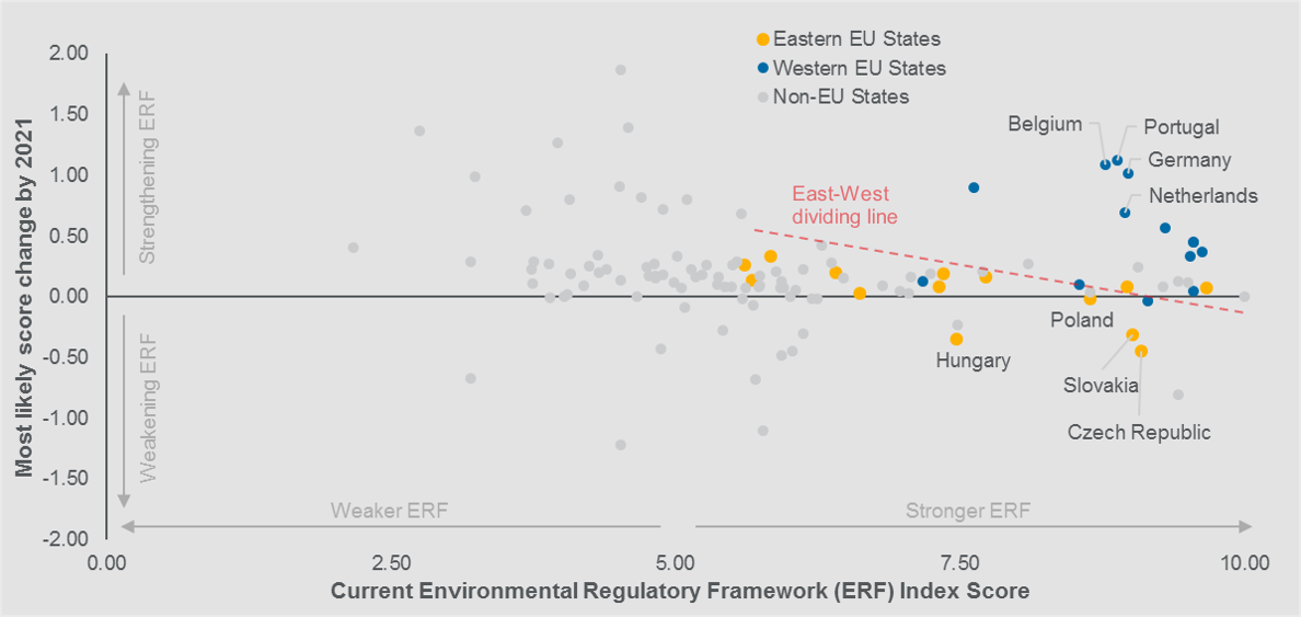 EU's east-west environmental policy divide is clear in our Environmental Regulatory Framework Index Projection