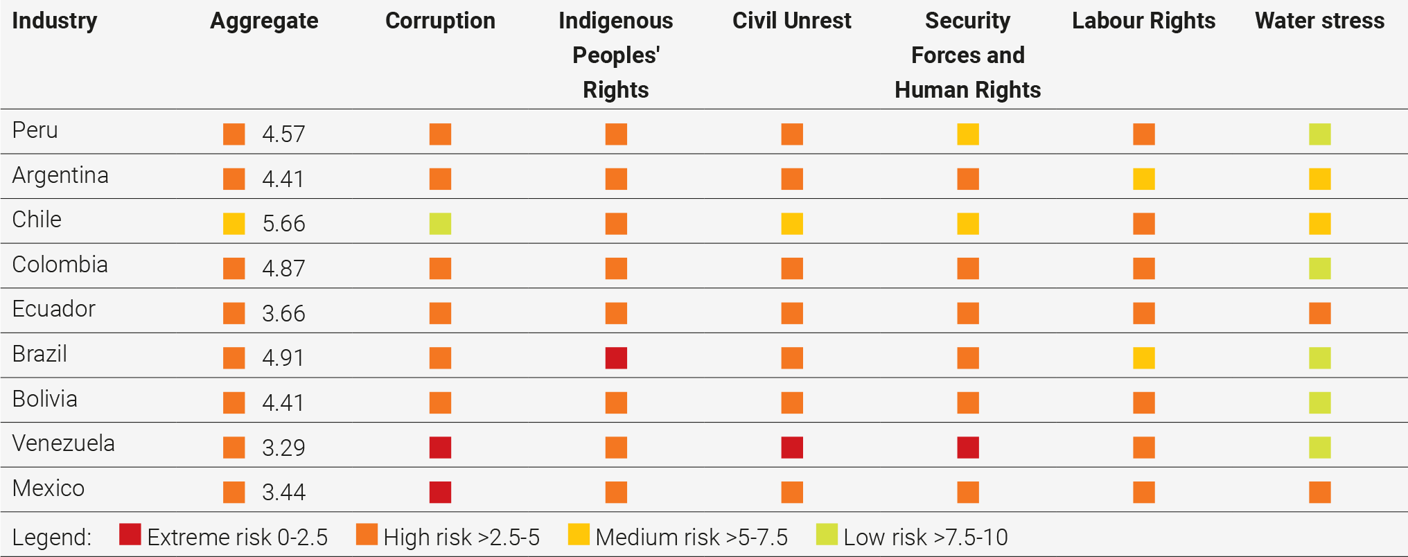 Figure 2 8 out of 9 Latin American countries at 'high risk' for social licence to operate issues