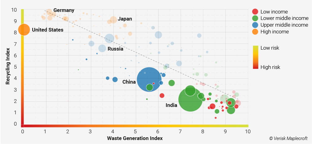 Figure 2 The US lags behind other developed countries in recycling performance despite having the highest levels of consumption globally