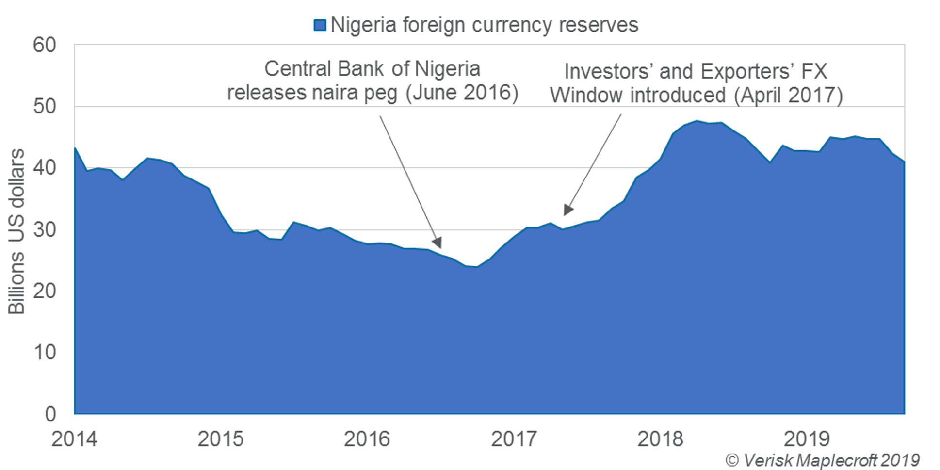Despite reforms Nigeria's forex reserves remain stuck at 2014 levels