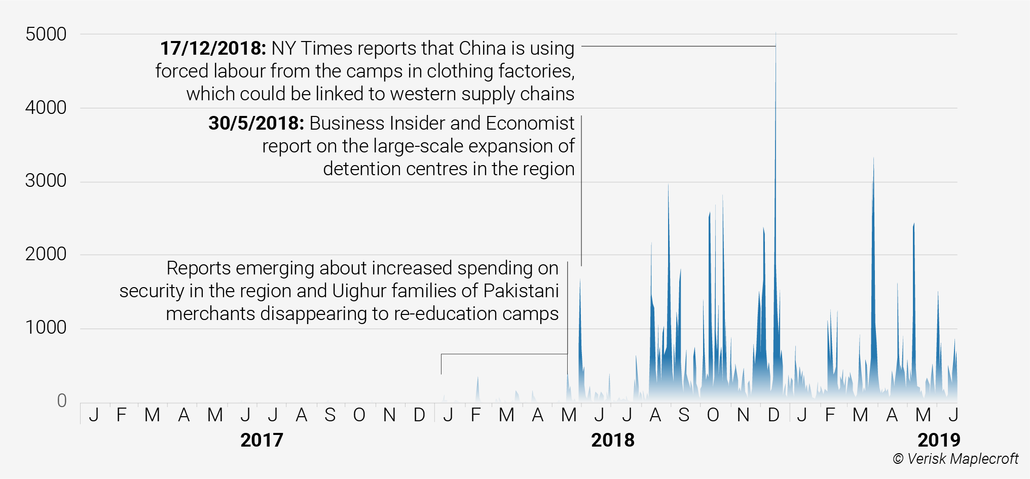 Twitter mentions of forced labour in Xinjiang reveal risks for apparel companies