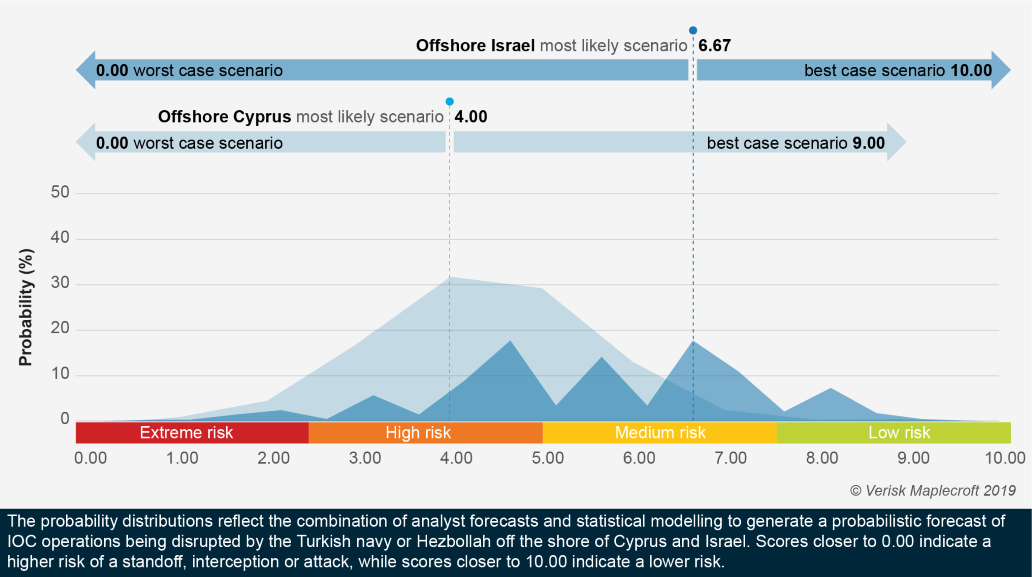 Risk of disruption to E&P activity greater in offshore Cyprus than Israel