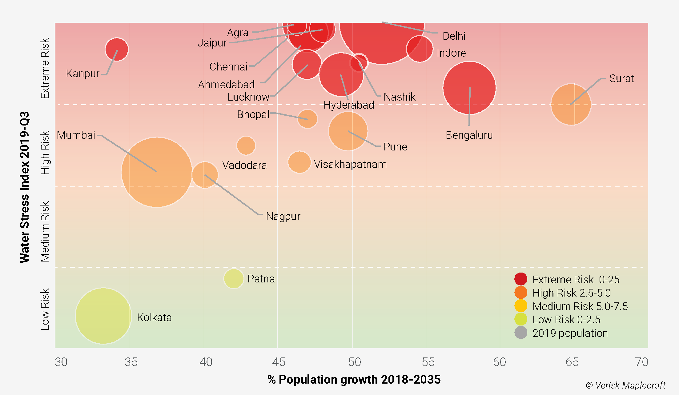 Indian cities face the dual pressures of water stress and growing population demand