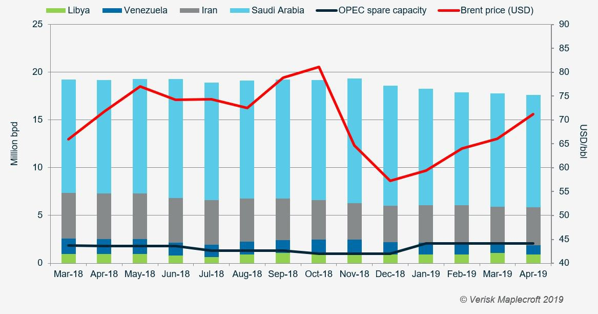 OPEC spare capacity is limited, risking Q3 2019 supply shock
