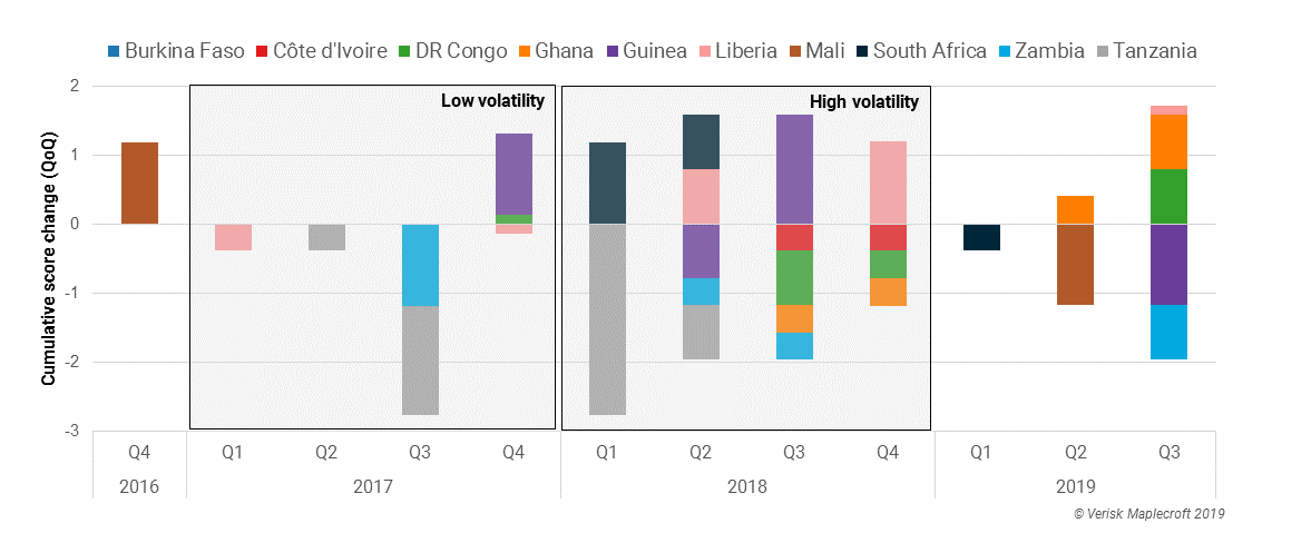 Resource nationalism volatility tripled in 2018