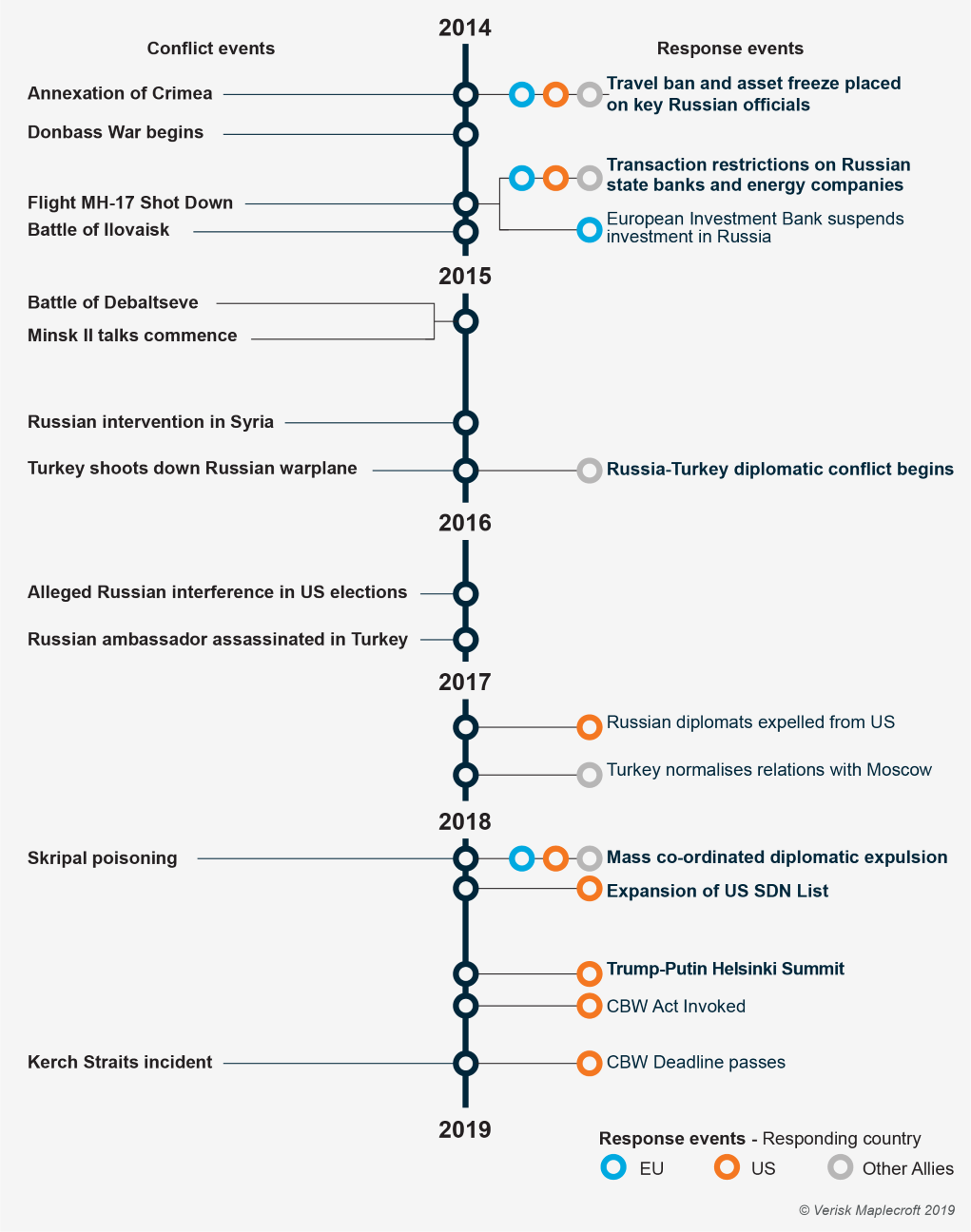 Timeline of Russian sanctions since 2014