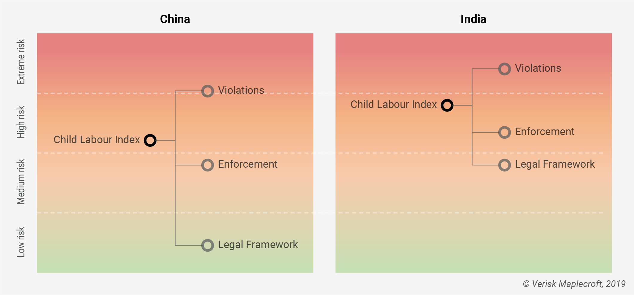 Child Labour Index 2019 – Asia's economic giants pose an 'extreme risk' for violations