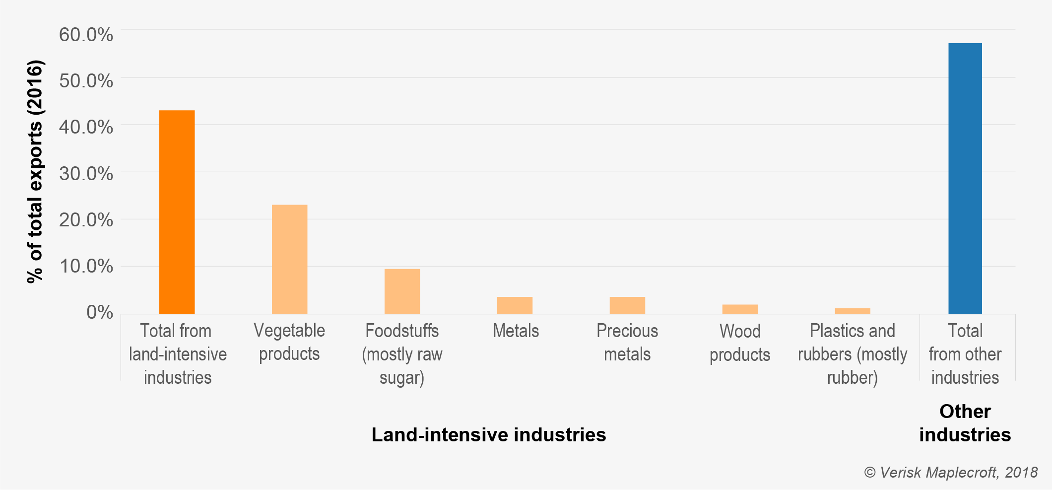 Almost half of Myanmar's exports are from land-intensive industries where the risk of human rights violations is high