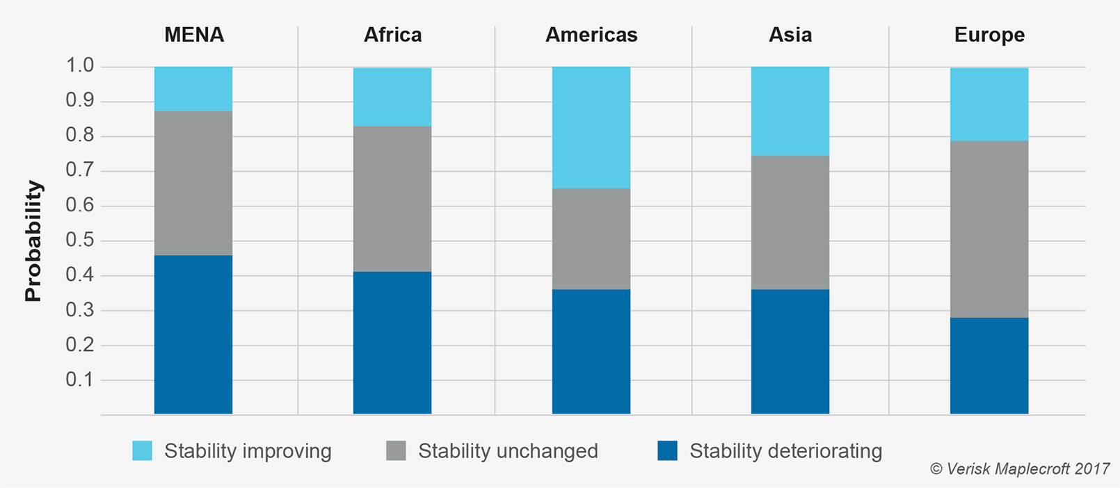 Average probability of change in Government Stability Index Projection score for 2019, by region