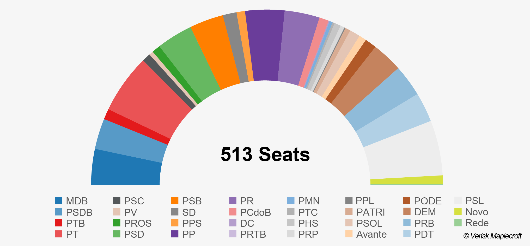Political Landscape In Brazil: Composition Of The Chamber Of Deputies, 2019