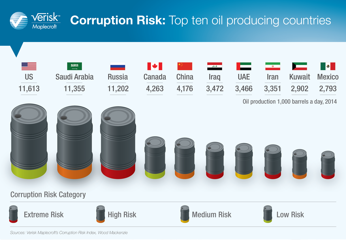 Corruption risk-Top ten oil producing countries_Corruption-Global index reveals which countries pose the highest risk