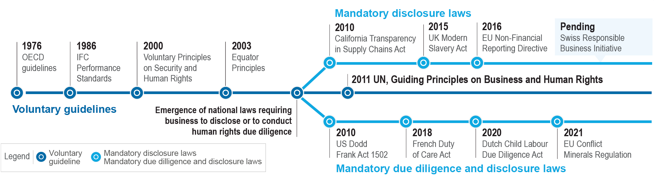 Emerging national law on human rights due diligence_HRO 2017 mandatory supply chain reporting