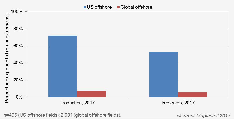 Exposure of offshore production and reserves to high or extreme tropical storm and cyclone risk, US versus global_Will energy firms weather the storm