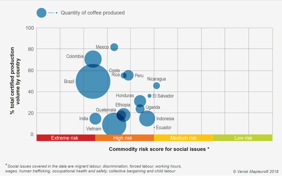 Extreme social risks in key coffee producers may indicate failure of certification schemes