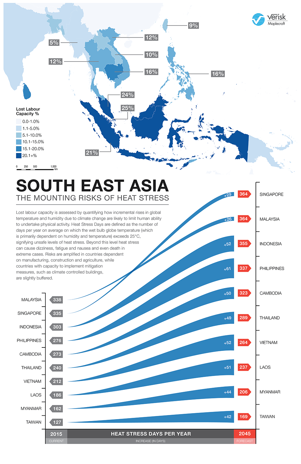 South East Asia-The mounting risks of heat stress_Heat stress threatens to cut labour productivity in SE Asia by up to 25% within 30 years