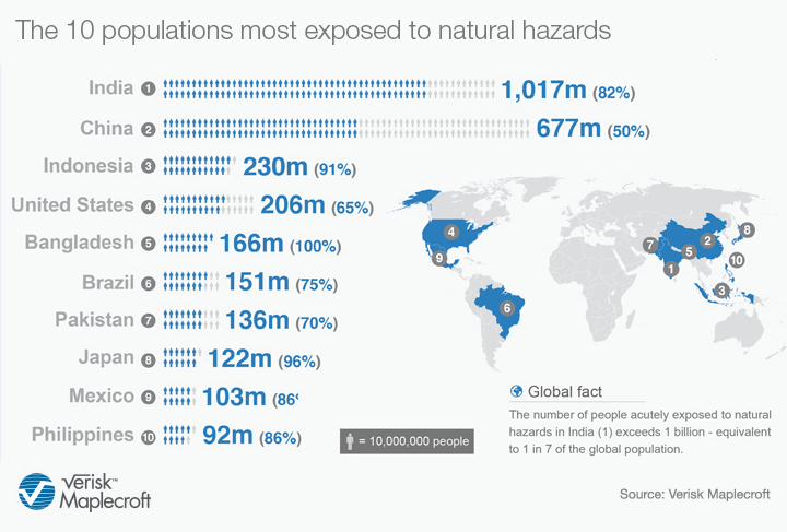 The 10 populations most exposed to natural hazards