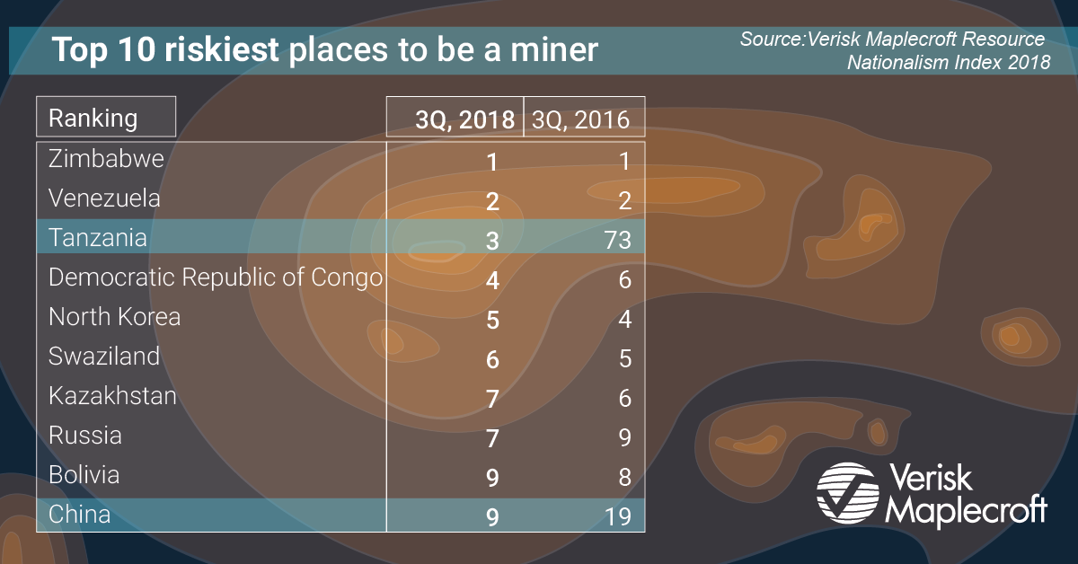Top 10 riskiest places to be a miner