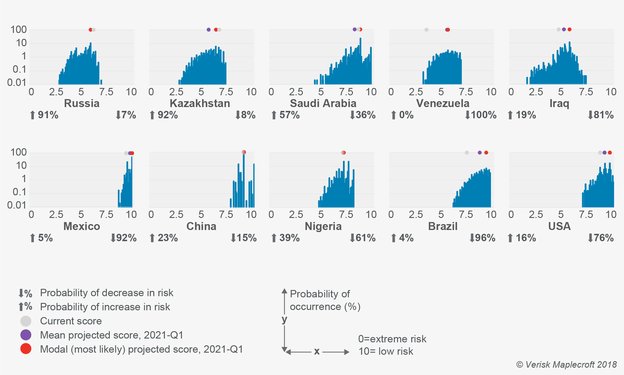 Uncertainty and downside risks to prevail among major oil producers